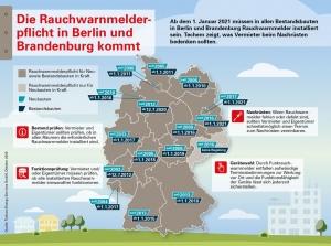 Rauchmelderpflicht für Berlin und Brandenburg ab 2021