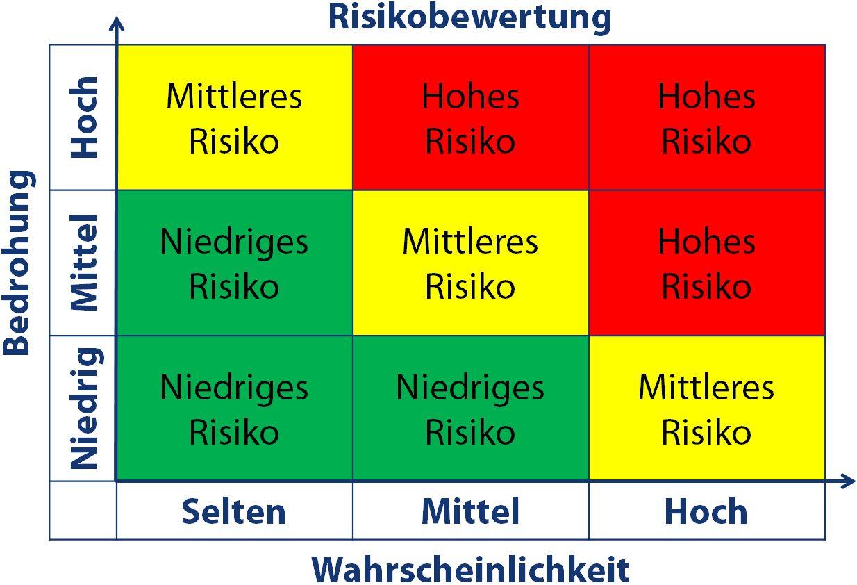 Risikobewertung Notfall- und Gefahrensituation